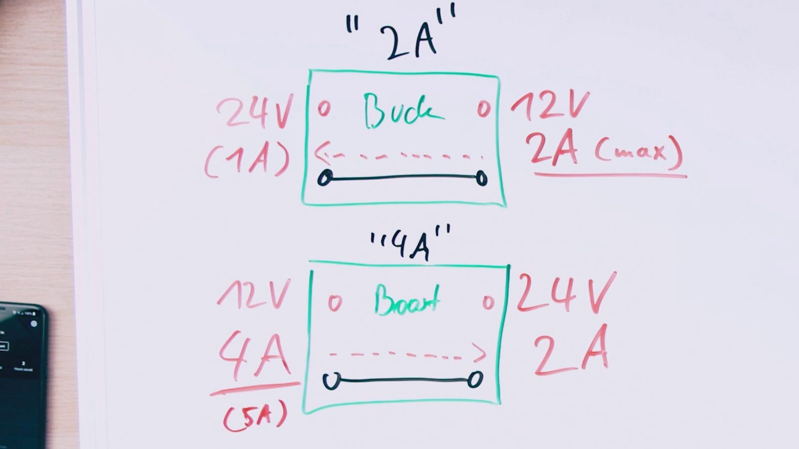 Input/output current and voltage relations in DC-DC regulators. A buck converter supplying 12V 2A will draw 1A at its 24V input, while a a boost converter supplying 24V 2A will draw 4A at its 12V input.